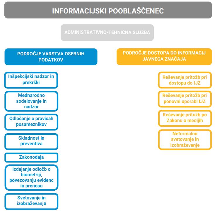 Slika prikazuje organiziranost pri Informacijskem pooblaščencu. Glavni področji dela sta področje varstva osebnih podatkov in področje dostopa do informacij javnega značaja. Na področje varstva osebnih podatkov spada inšpekcijski nadzor in prekrški, mednarodno sodelovanje in nadzor, odločanje o pravicah posameznikov, skladnost in preventiva, zakonodaja, izdajanje odločb o biometriji, povezovanju evidenc in prenosu ter svetovanje in izobraževanje. Na področje dostopa do informacij javnega značaja spada reševanje pritožb pri dostopu do informacij javnega značaja, reševanje pritožb pri ponovni uporabi informacij javnega značaja, reševanje pritožb po zakonu o medijih ter neformalno svetovanje in izobraževanje. Pri Informacijskem pooblaščencu deluje tudi administrativno tehnična služba.