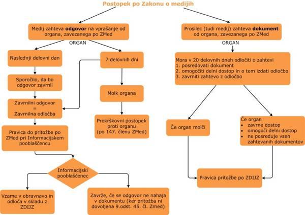Prikaz postopka odločanja pri zavezancu po Zakonu o medijih.